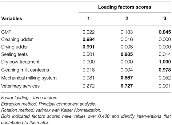 Frontiers | Assessing Financial Impacts of Subclinical