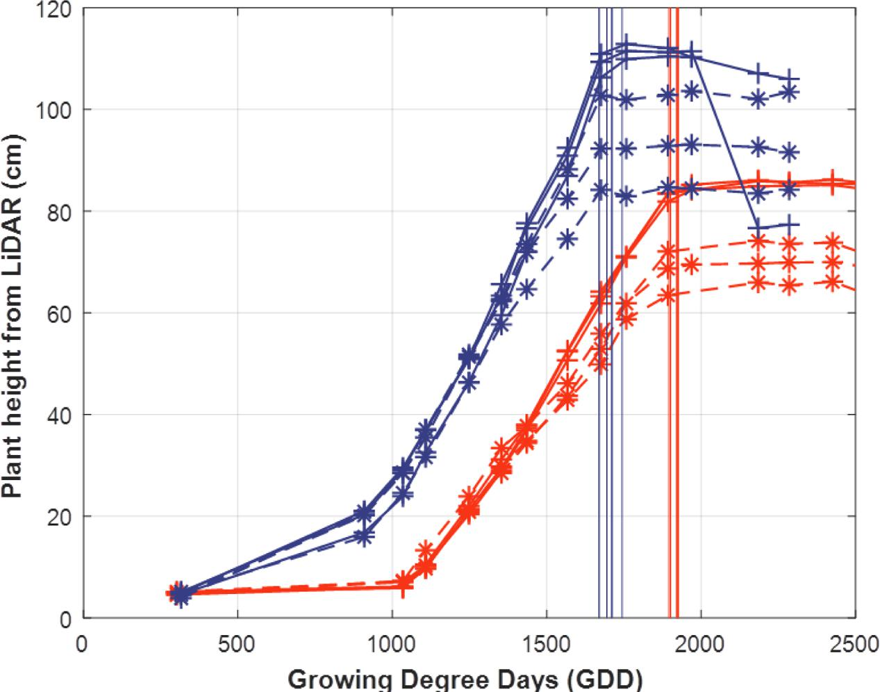 Frontiers | High-Throughput Phenotyping of Plant Height: Comparing