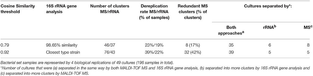 Frontiers | Whole-Cell MALDI-TOF MS Versus 16S rRNA Gene