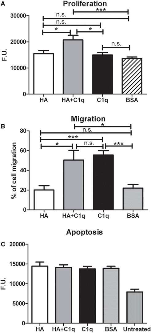 Frontiers   Complement Protein C1q Binds to Hyaluronic Acid in the