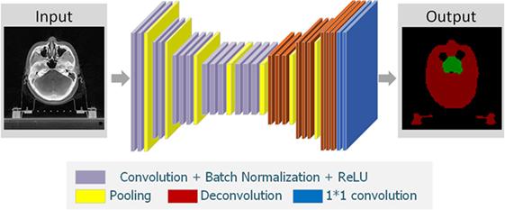 Frontiers | Deep Deconvolutional Neural Network for Target