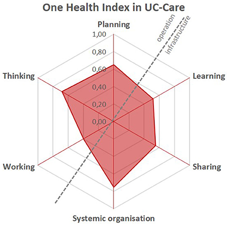 Frontiers   A One Health Evaluation of the University of