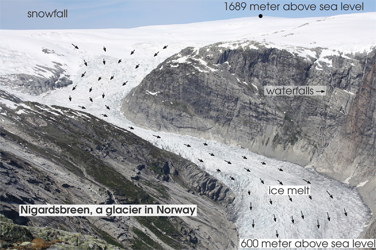 איור 1 - חלק מהקרחון ניגארדסבּרן שבפארק הלאומי הנורבגי יוּסטֶדאלסבּרן בתצלום אפשר לראות את החלקים השונים של קרחון יבשתי.