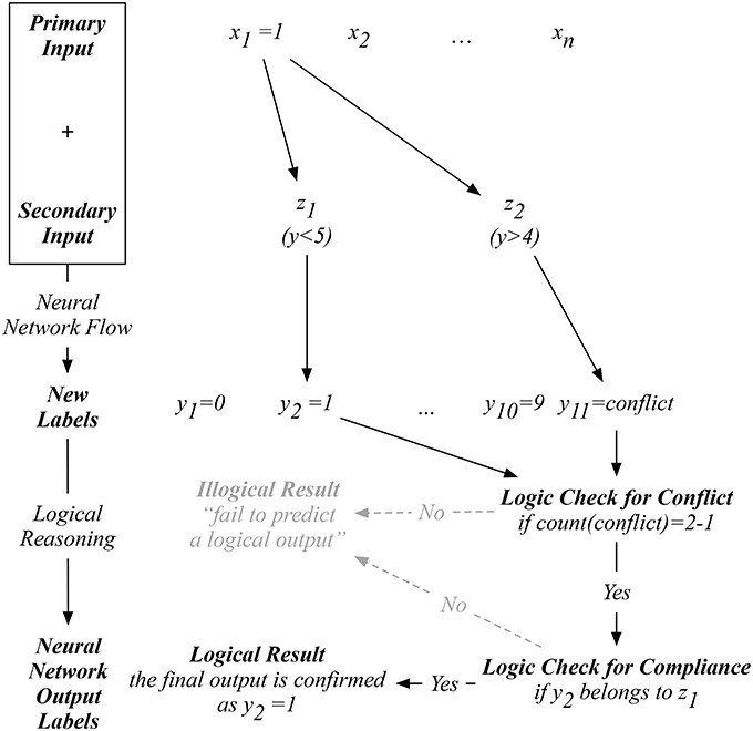 Frontiers   A Neural Network With Logical Reasoning Based on