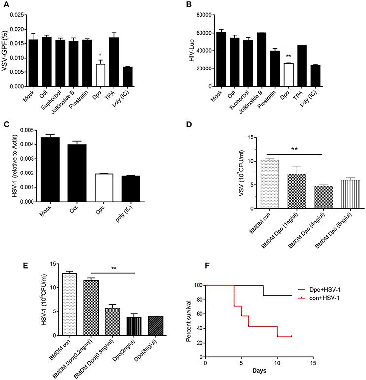 Frontiers   E  fischeriana Root Compound Dpo Activates Antiviral