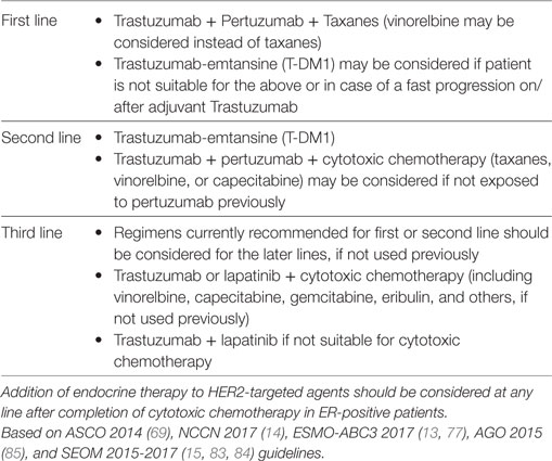 Frontiers | Current Therapies for Human Epidermal Growth