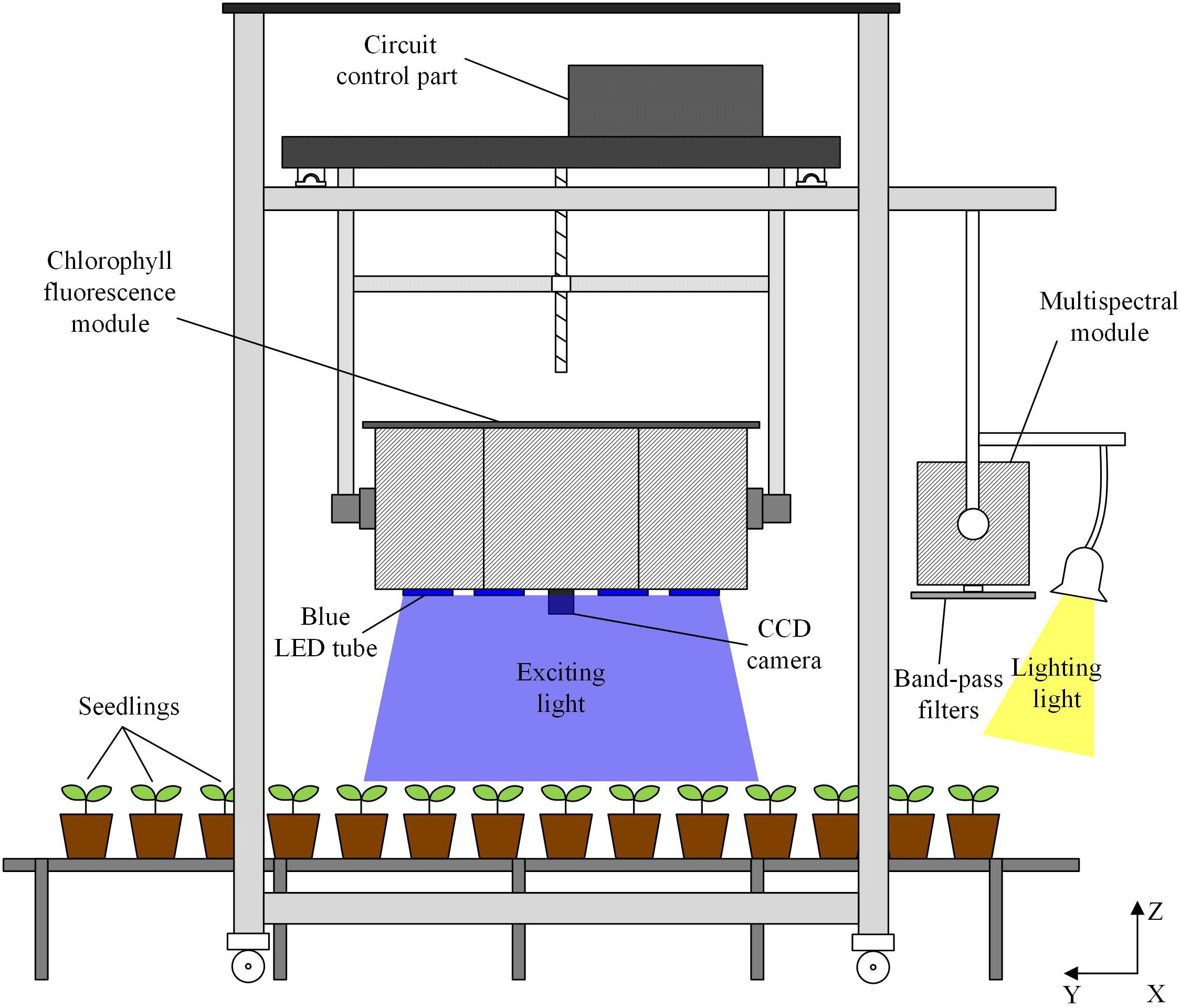 Frontiers A Method Of High Throughput Monitoring Crop Physiology Noga Power Indicator Guard