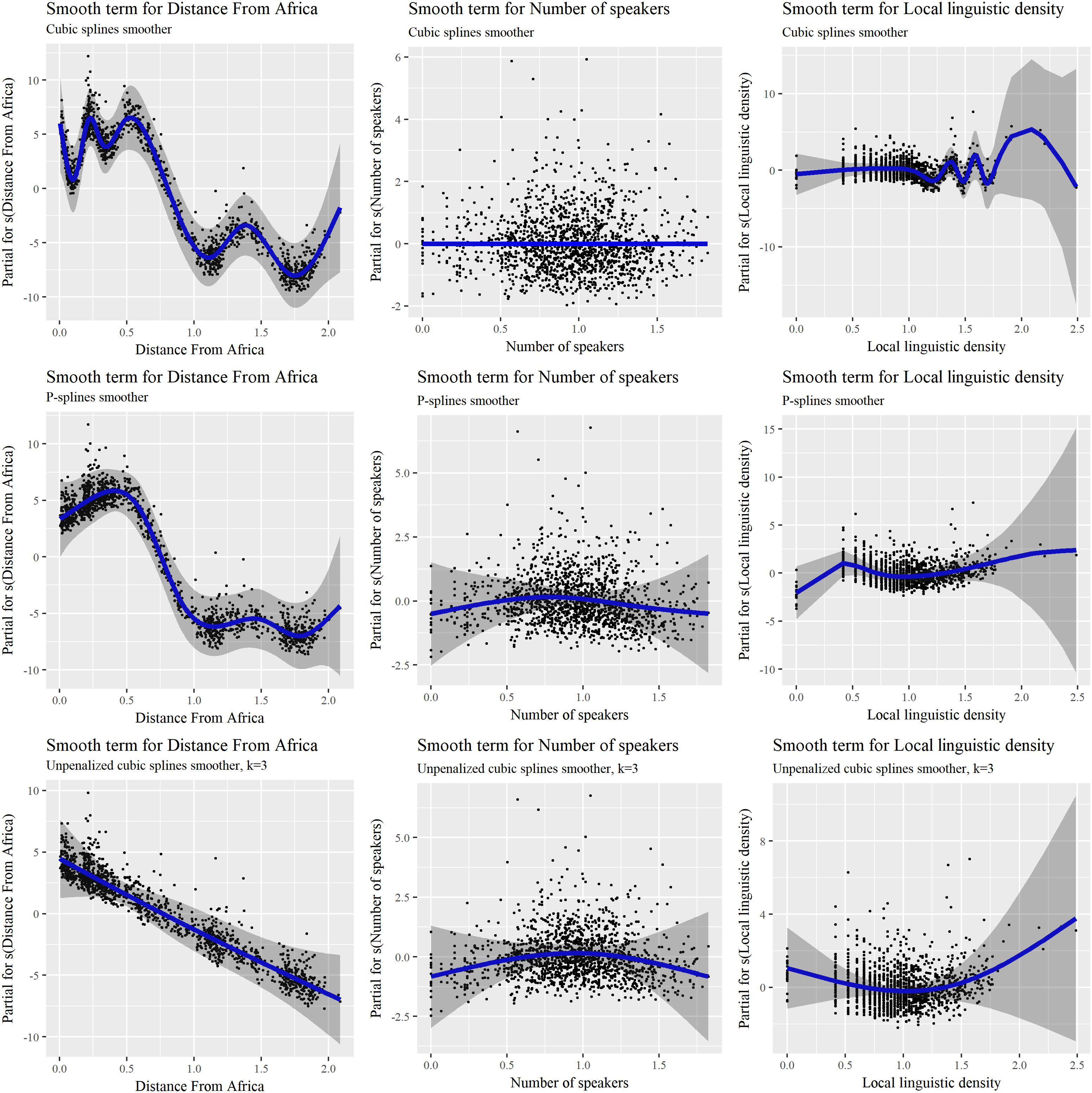 Frontiers | Modeling Linguistic Variables With Regression