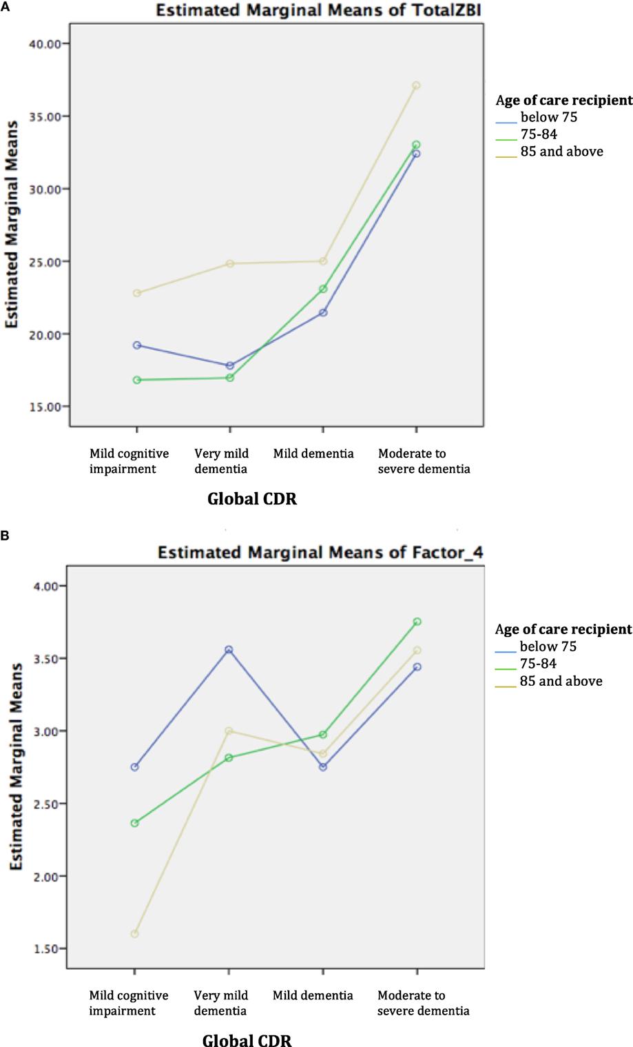 Frontiers   Burden among Family Caregivers of Dementia in