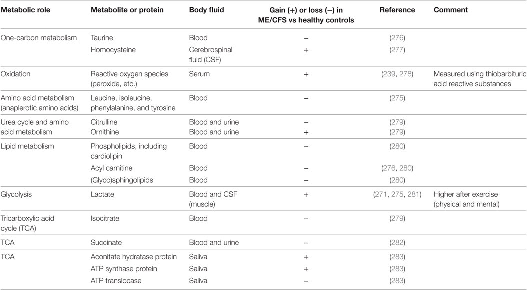 Frontiers | Infection Elicited Autoimmunity and Myalgic