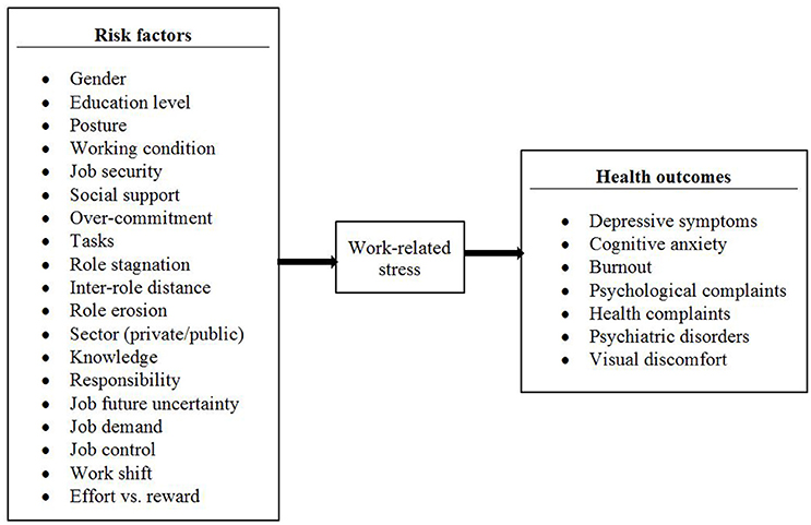 research on work related stress
