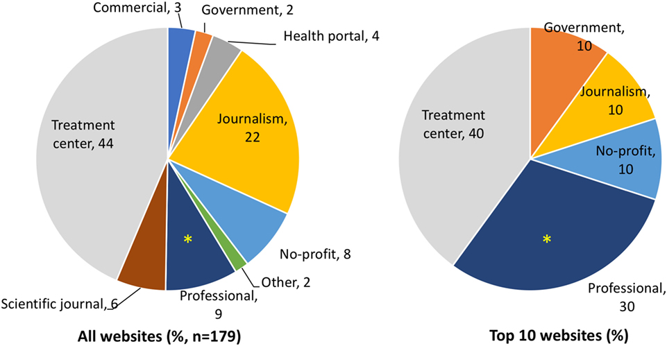 Frontiers | Stem Cell Therapy on the Internet: Information