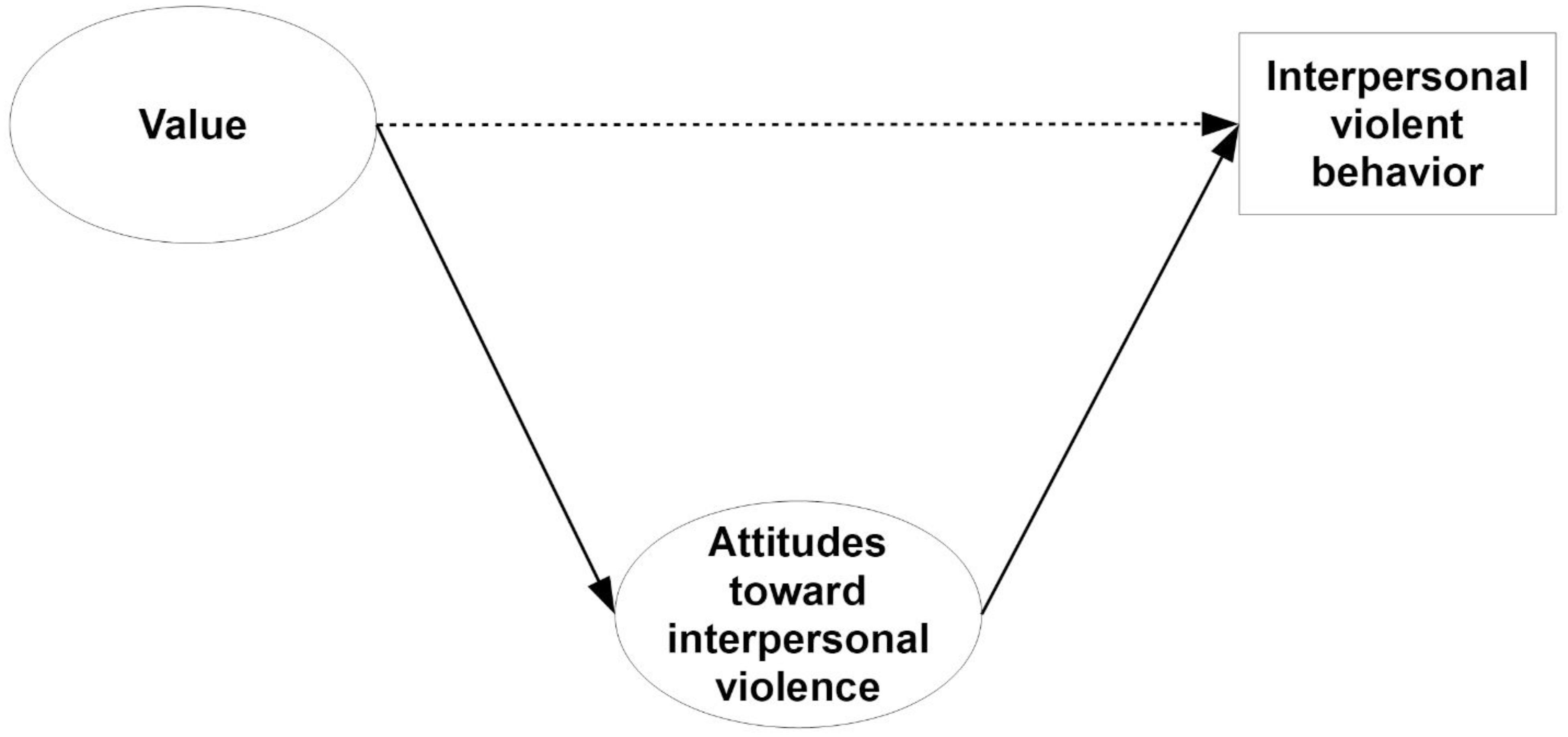Frontiers | Values, Attitudes Toward Interpersonal Violence, and