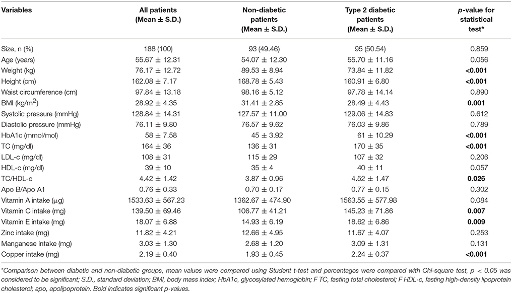 Frontiers | Associations Between Dietary Antioxidant Intake and