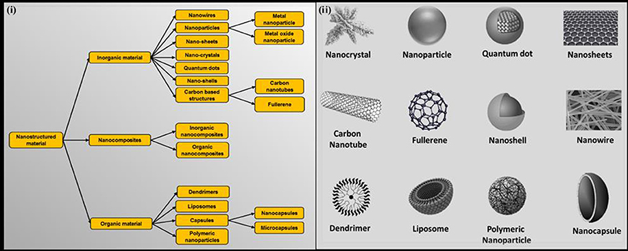 645e96e5da Frontiers | Prospects of Nanostructure Materials and Their ...