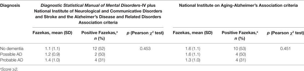 Frontiers | Alzheimer's Disease Diagnosis: Discrepancy