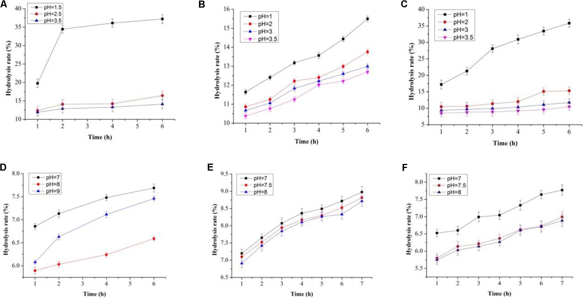 Frontiers | In vitro Prebiotic Effects of Bamboo Shoots and