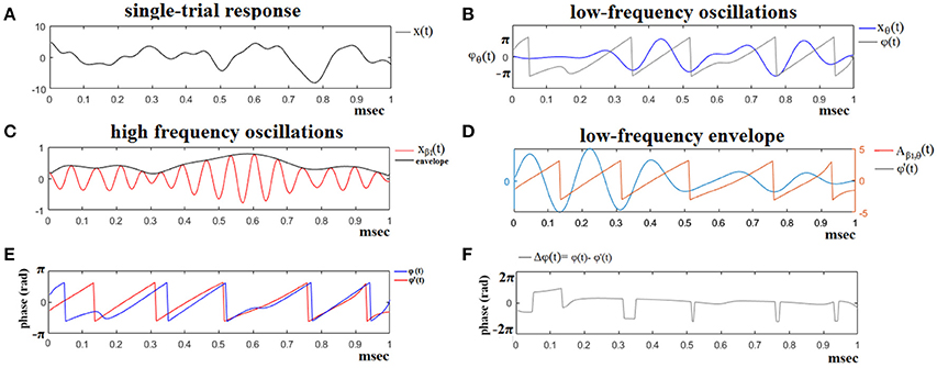 Frontiers | Enhancing Performance and Bit Rates in a Brain