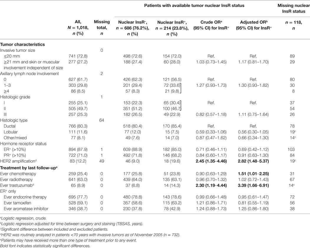 Frontiers | Body Mass Index Influences the Prognostic Impact