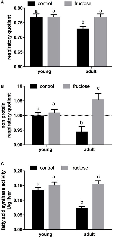 High Fructose Diet In Adolescence May >> Frontiers Early Effects Of A Low Fat Fructose Rich Diet On Liver