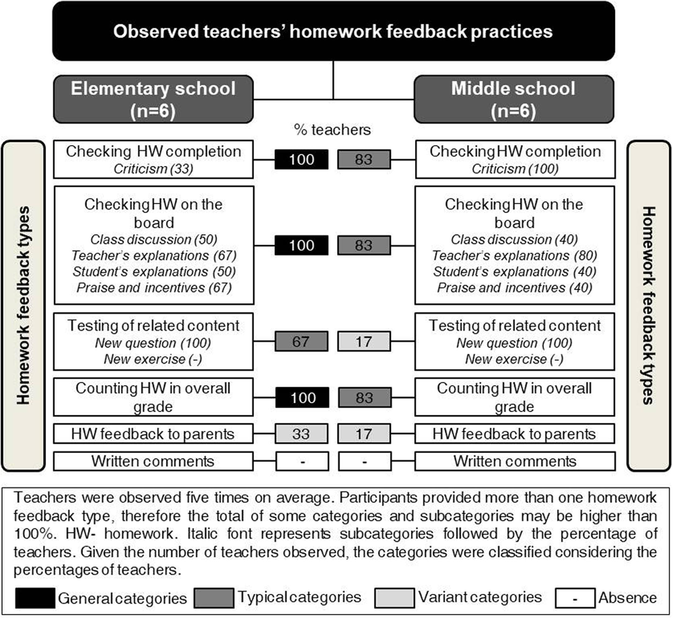 research on homework effectiveness