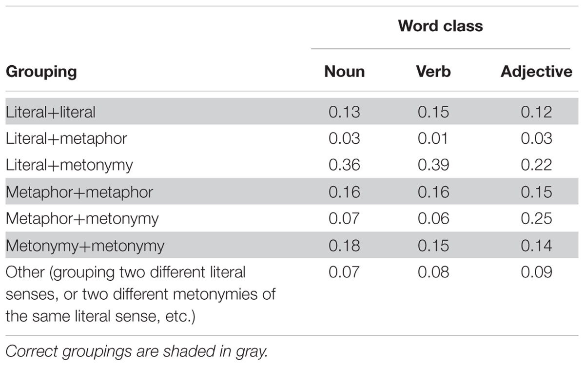 Frontiers The Mental Representation Of Polysemy Across Word