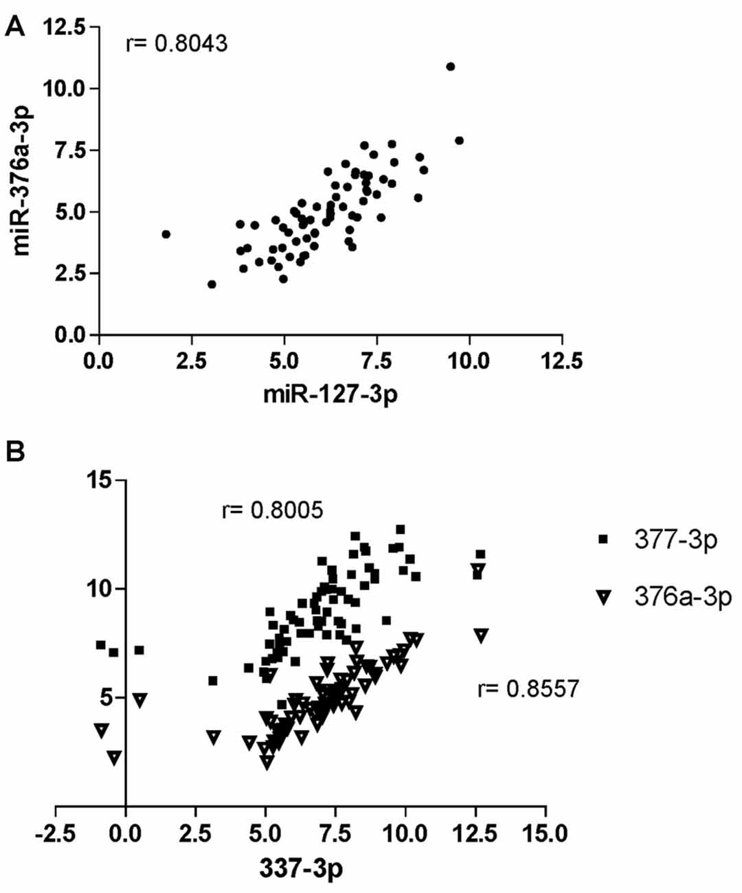 Frontiers | A miRNA Signature for Cognitive Deficits and