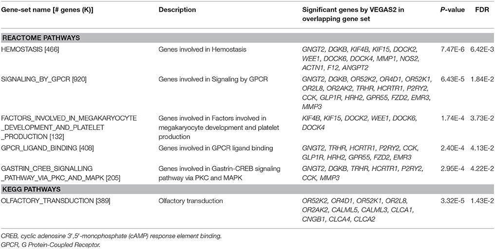 Frontiers | Genetics of Obesity Traits: A Bivariate Genome