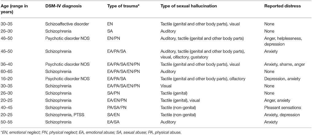Frontiers   Sexual Hallucinations in Schizophrenia Spectrum