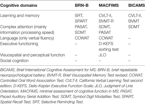 Frontiers | Functional Components of Cognitive Impairment in