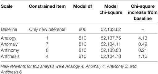 Frontiers | Assessing Differential Item Functioning on the Test of
