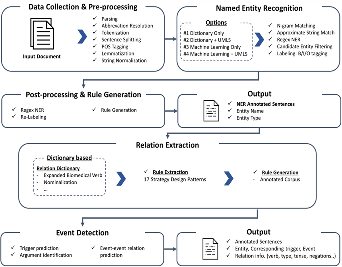 Frontiers | Application of Public Knowledge Discovery Tool (PKDE4J