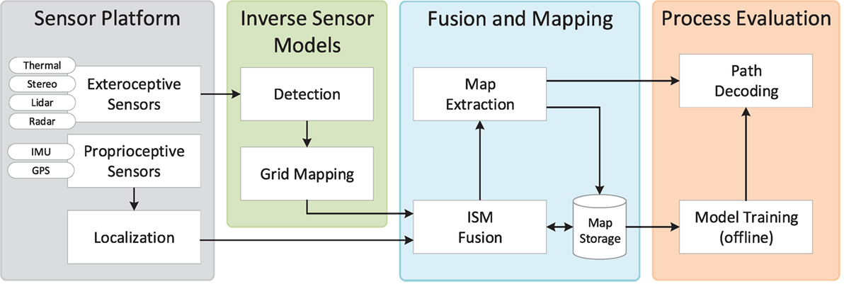 Frontiers | Multi-Modal Detection and Mapping of Static and