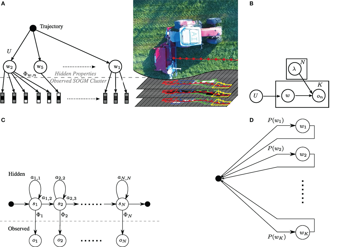 Frontiers | Multi-Modal Detection and Mapping of Static and Dynamic