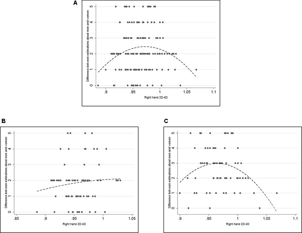 Frontiers   Risk Preferences and Predictions about Others