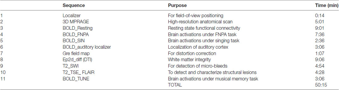 Frontiers Study Protocol For A Randomized Controlled Trial Of