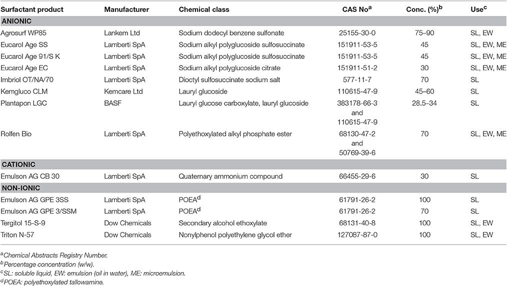 Frontiers | Re-registration Challenges of Glyphosate in the European