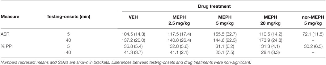 Frontiers | Mephedrone (4-Methylmethcathinone): Acute