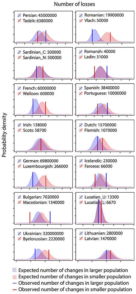 Frontiers | Population Size and the Rate of Language