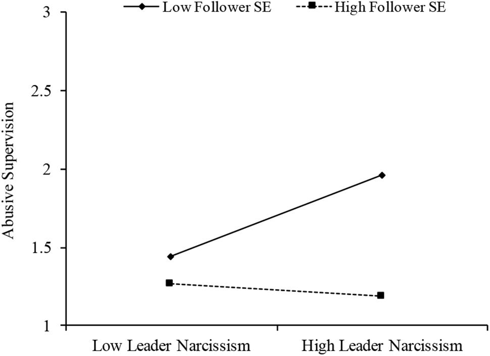 Frontiers | Narcissistic Leaders and Their Victims