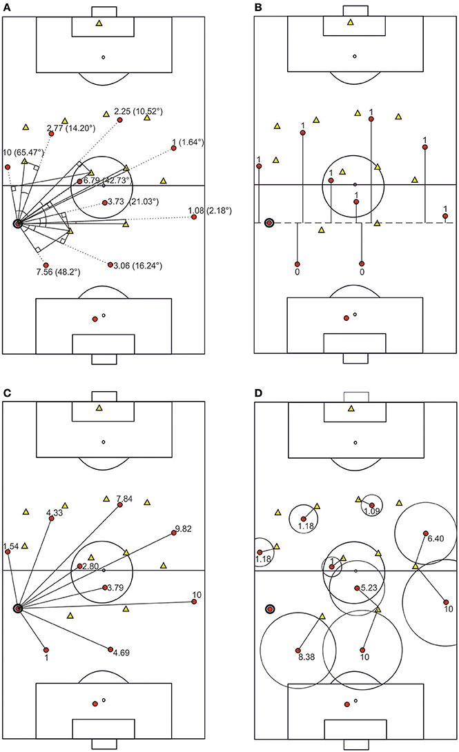 Frontiers | Passing Decisions in Football: Introducing an Empirical