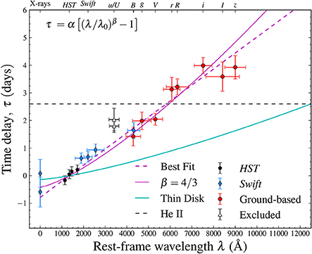 Frontiers | Continuum Reverberation Mapping of AGN Accretion Disks