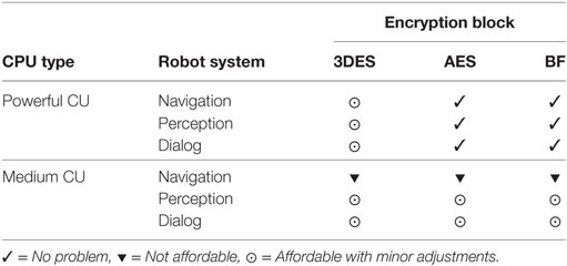 Frontiers   Message Encryption in Robot Operating System