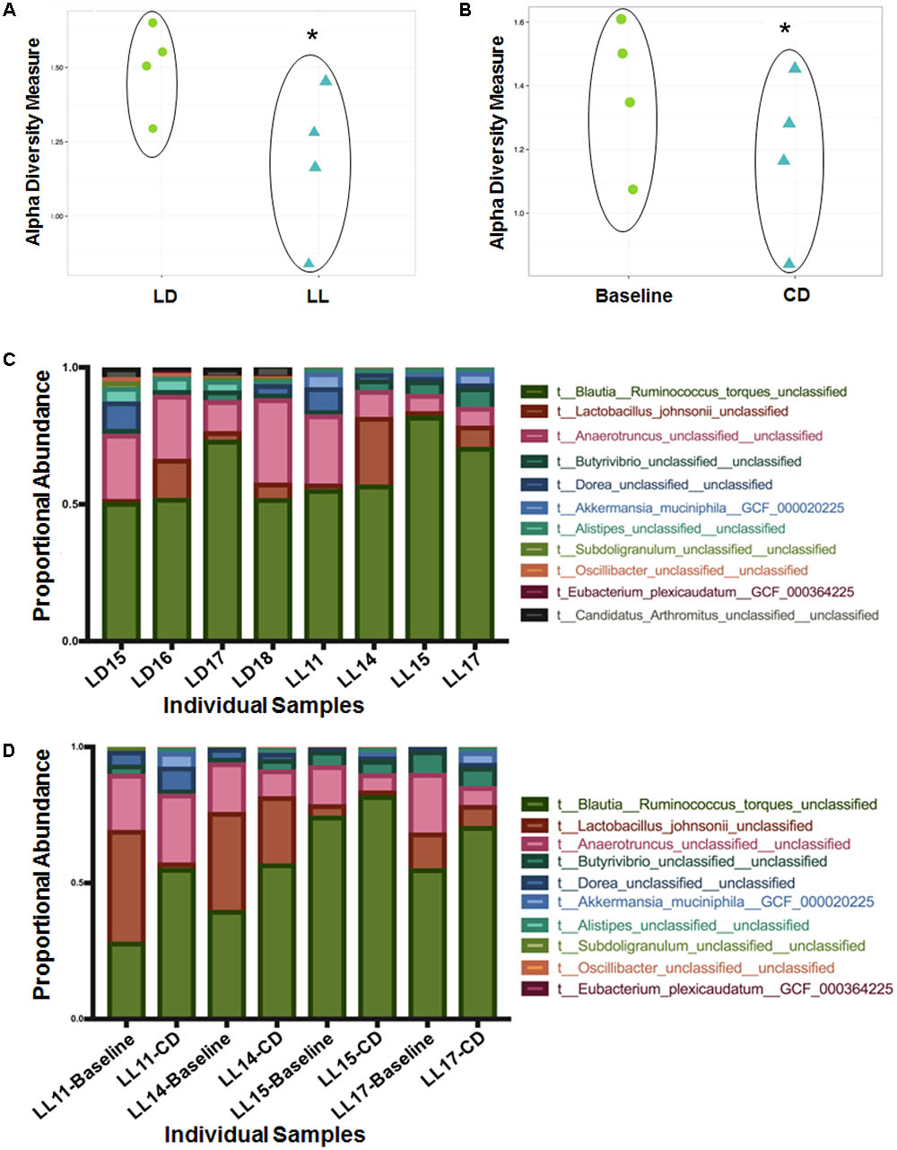 Frontiers | Circadian Disruption Changes Gut Microbiome Taxa