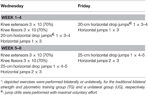 Frontiers | Specific Changes in Young Soccer Player's