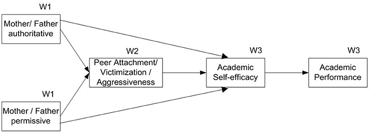effects of early relationship on the academic performance of student 3 ways nutrition influences student learning potential and school performance healthy food choices in schools june 26, 2014 advocates of child health have.