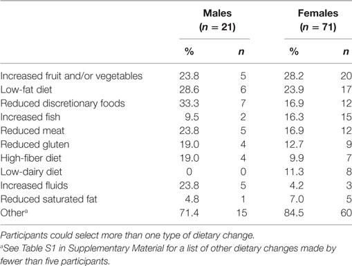 Frontiers | Reported Changes in Dietary Behavior Following a
