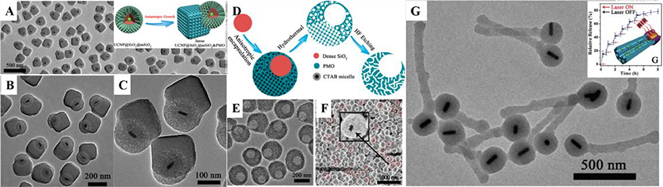 mesoporous silica nanoparticle mns properties Silica phases but the lattice parameter of mesoporous silica with surfactant molecules equals a = 48 nm, while the lattice parameter of nanocomposites zno/sio 2 was found to be 45 nm obviously it deals with shrinking of mesoporous framework during thermal modification.