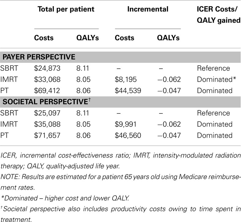 Frontiers Comparative Cost Effectiveness Of Stereotactic Body