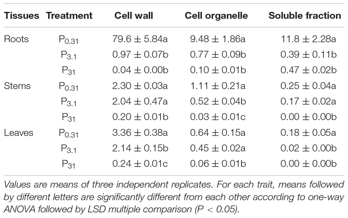 Frontiers The Impact Of Phosphorus Supply On Selenium Uptake Cell Organelles With Diagram 3 Front Yard Landscaping Ideas